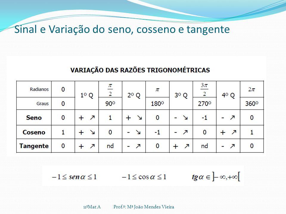 Sinal e Variação do seno, cosseno e tangente