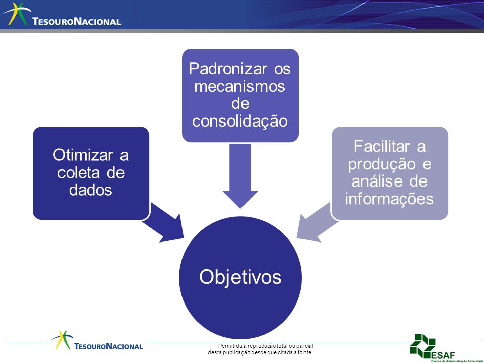 Objetivos Padronizar os mecanismos de consolidação