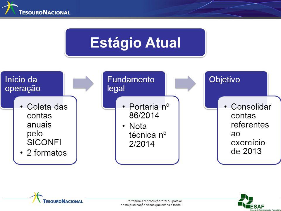 Estágio Atual Início da operação Coleta das contas anuais pelo SICONFI