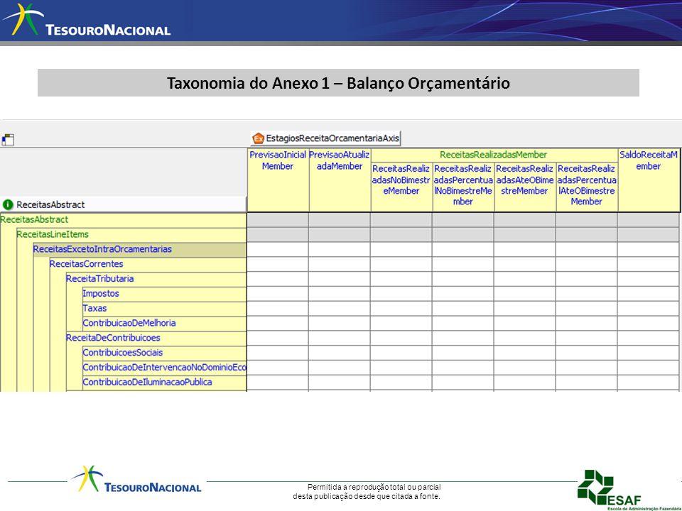 Taxonomia do Anexo 1 – Balanço Orçamentário