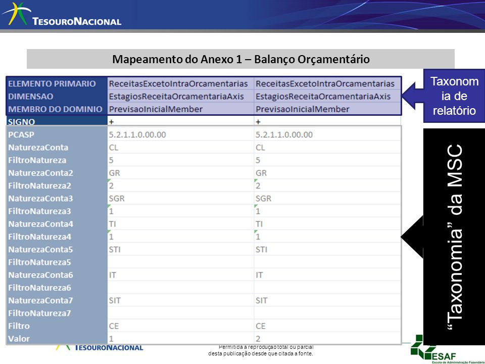 Mapeamento do Anexo 1 – Balanço Orçamentário