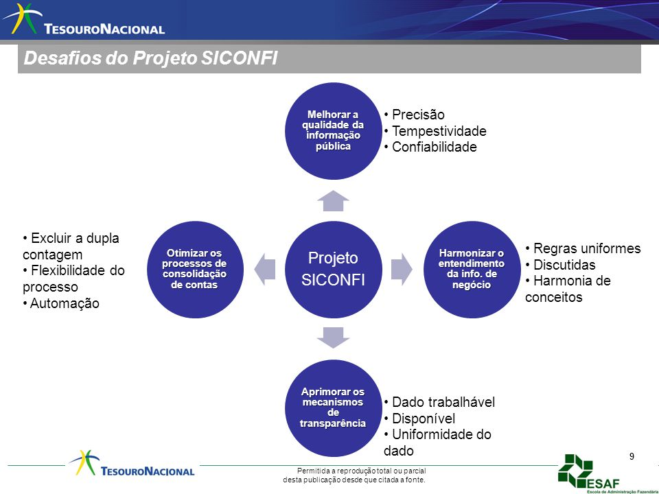 Desafios do Projeto SICONFI