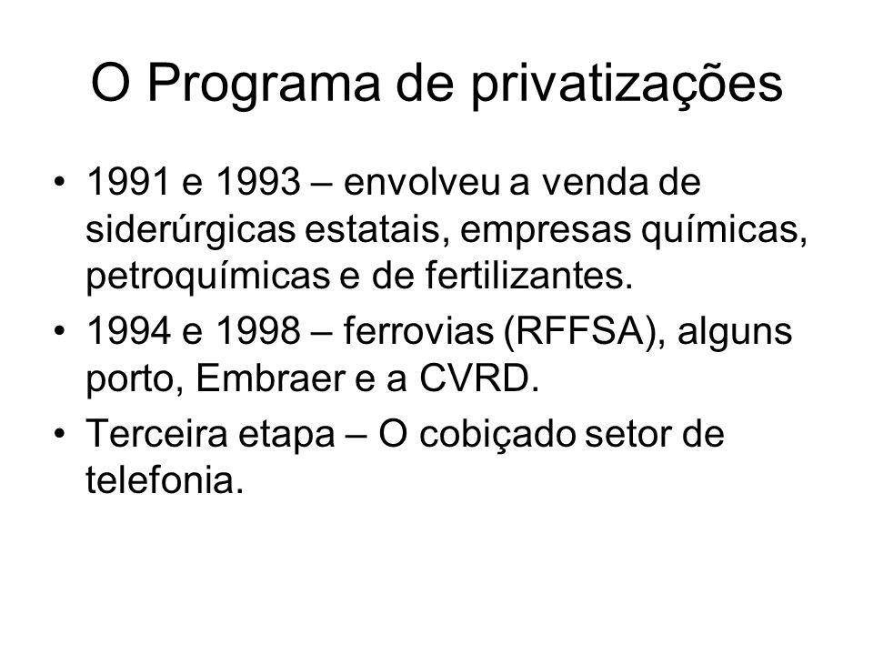 O Programa de privatizações