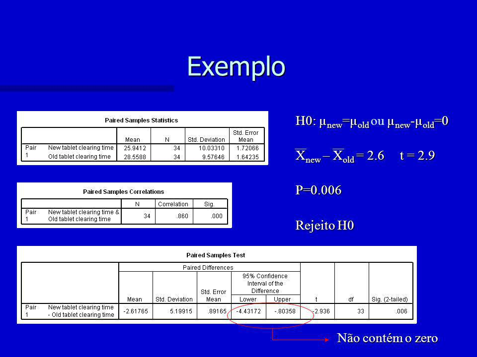 Exemplo H0: µnew=µold ou µnew-µold=0 Xnew – Xold = 2.6 t = 2.9 P=0.006