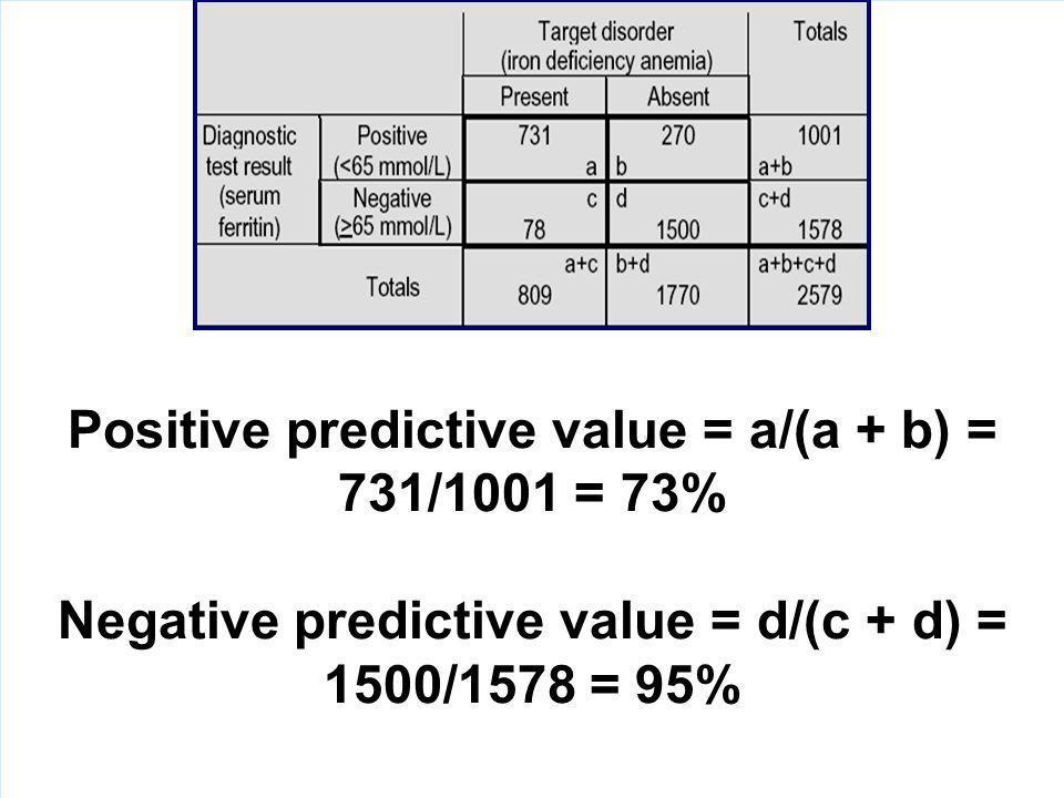 Positive predictive value = a/(a + b) = 731/1001 = 73%