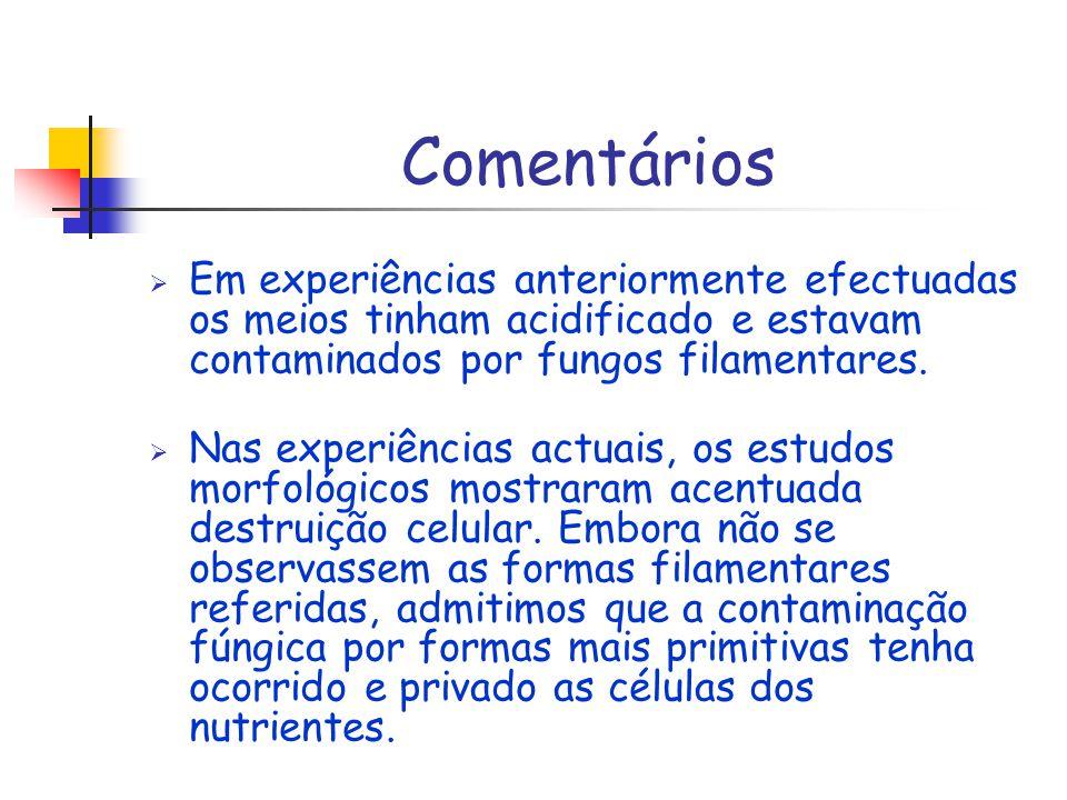 Comentários Em experiências anteriormente efectuadas os meios tinham acidificado e estavam contaminados por fungos filamentares.