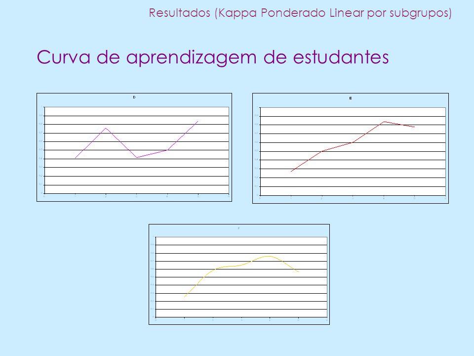 Curva de aprendizagem de estudantes