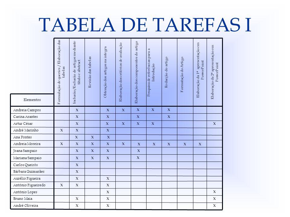TABELA DE TAREFAS I Formulação de queries / Elaboração das tabelas