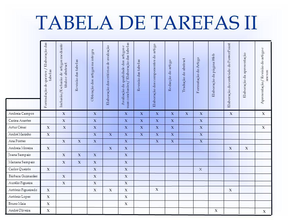 TABELA DE TAREFAS II X Elaboração do conteúdo do PowerPoint