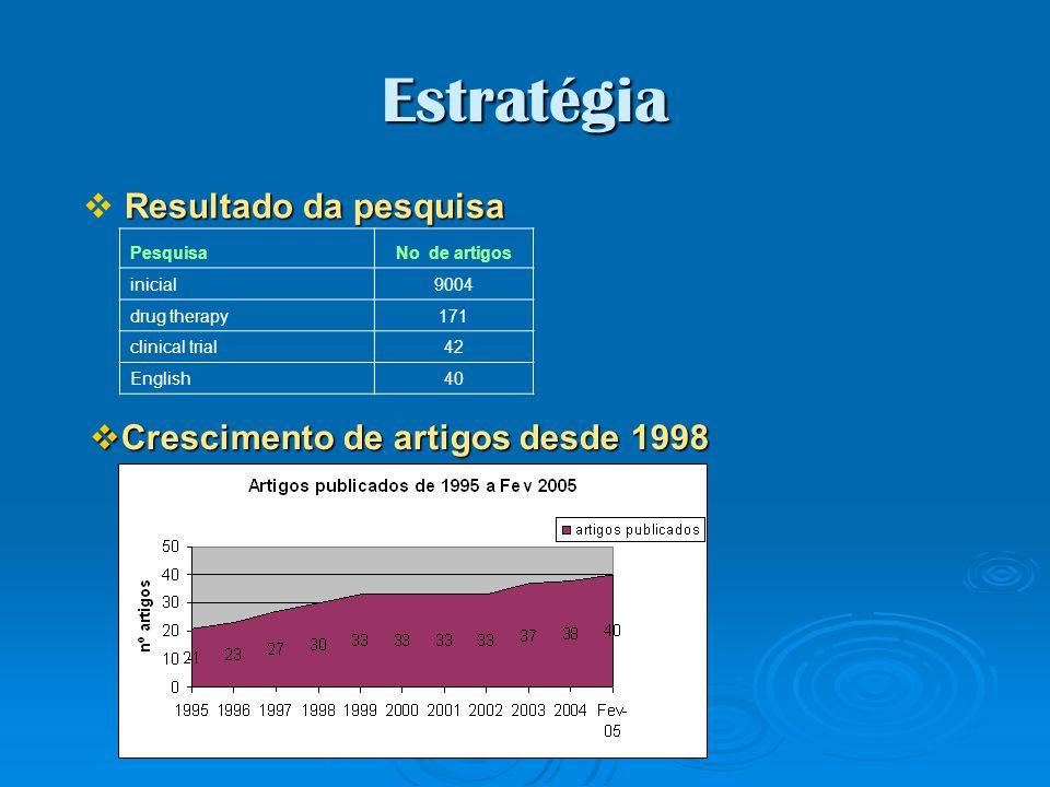 Estratégia Resultado da pesquisa Crescimento de artigos desde 1998