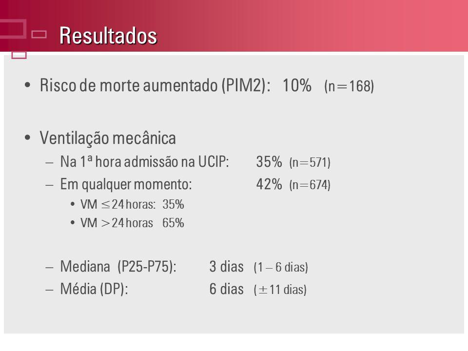 Resultados ç Risco de morte aumentado (PIM2): 10% (n=168)