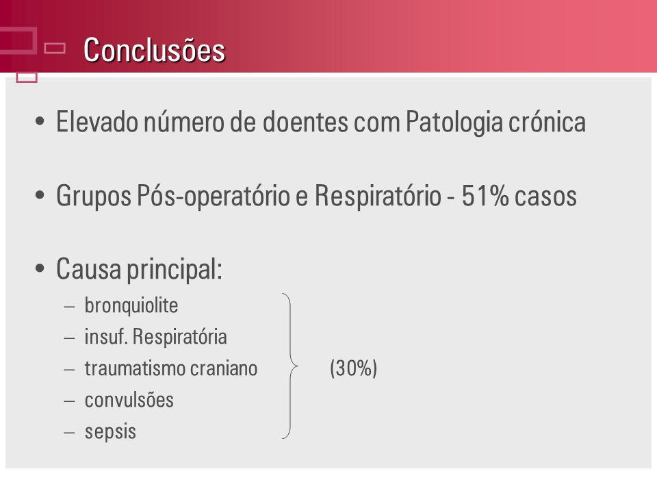 Conclusões ç Elevado número de doentes com Patologia crónica
