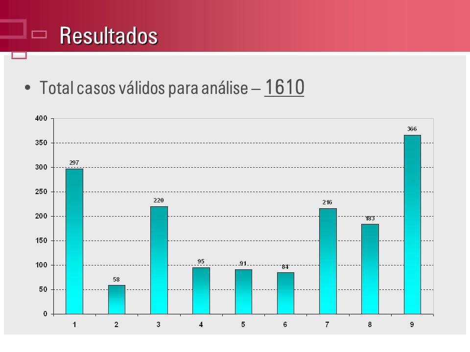 ç Resultados Total casos válidos para análise – 1610