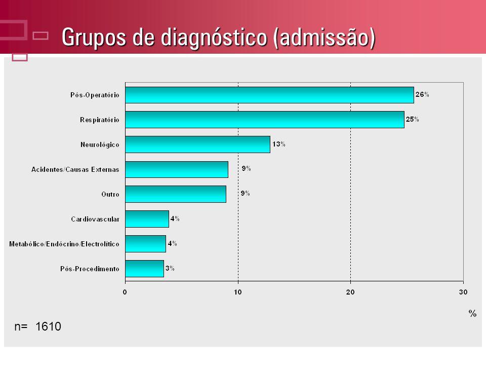 Grupos de diagnóstico (admissão)