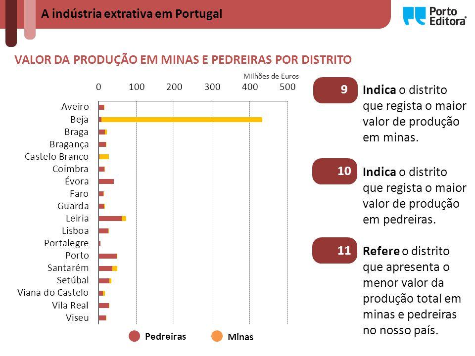 VALOR DA PRODUÇÃO EM MINAS E PEDREIRAS POR DISTRITO