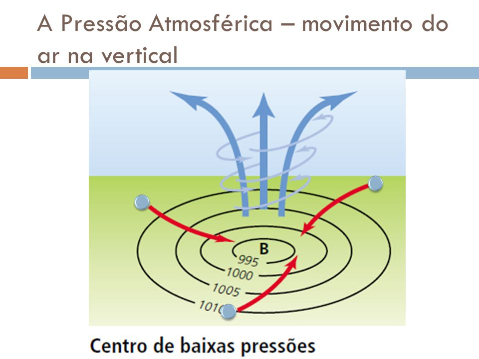 A Pressão Atmosférica – movimento do ar na vertical