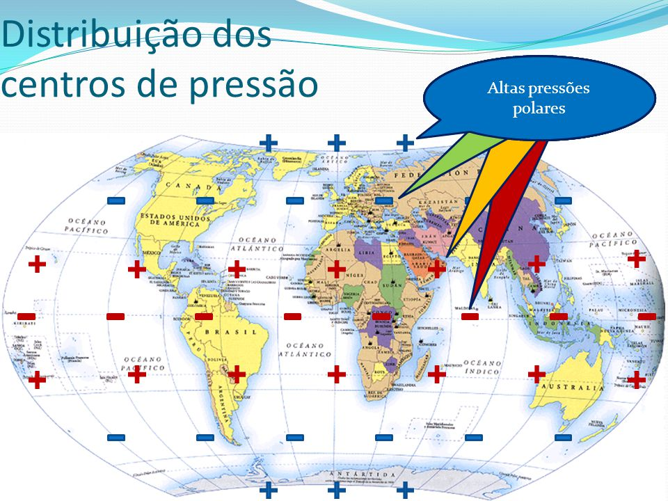 Distribuição dos centros de pressão