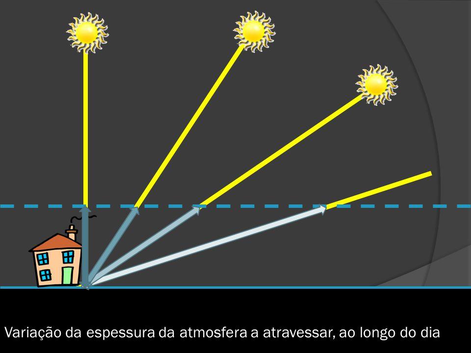 Variação da espessura da atmosfera a atravessar, ao longo do dia