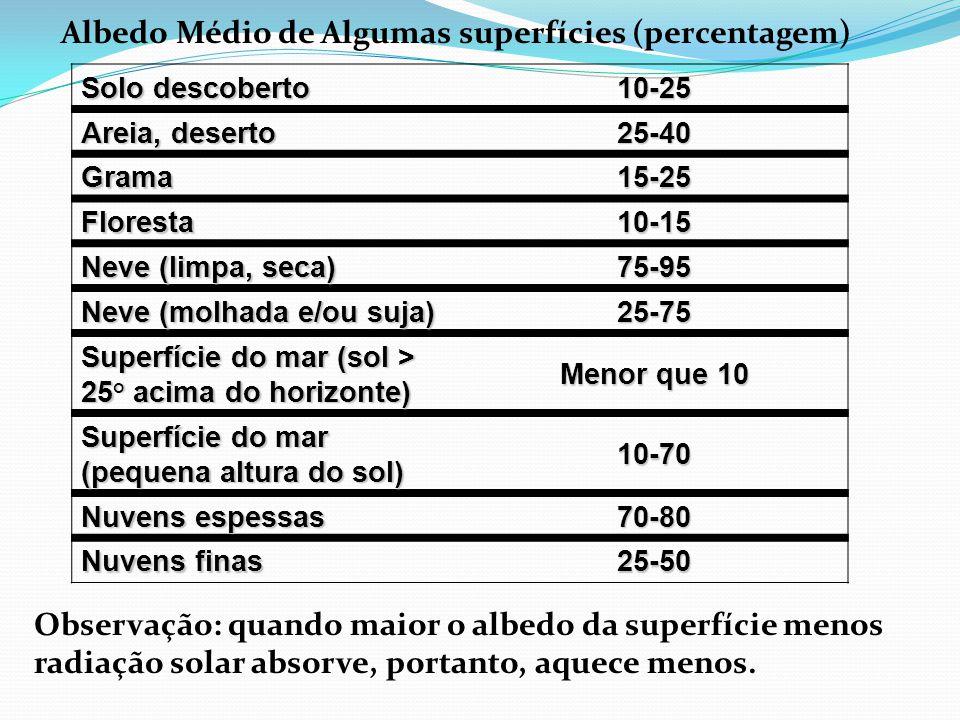 Albedo Médio de Algumas superfícies (percentagem)