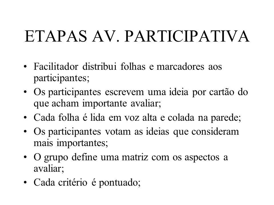 ETAPAS AV. PARTICIPATIVA
