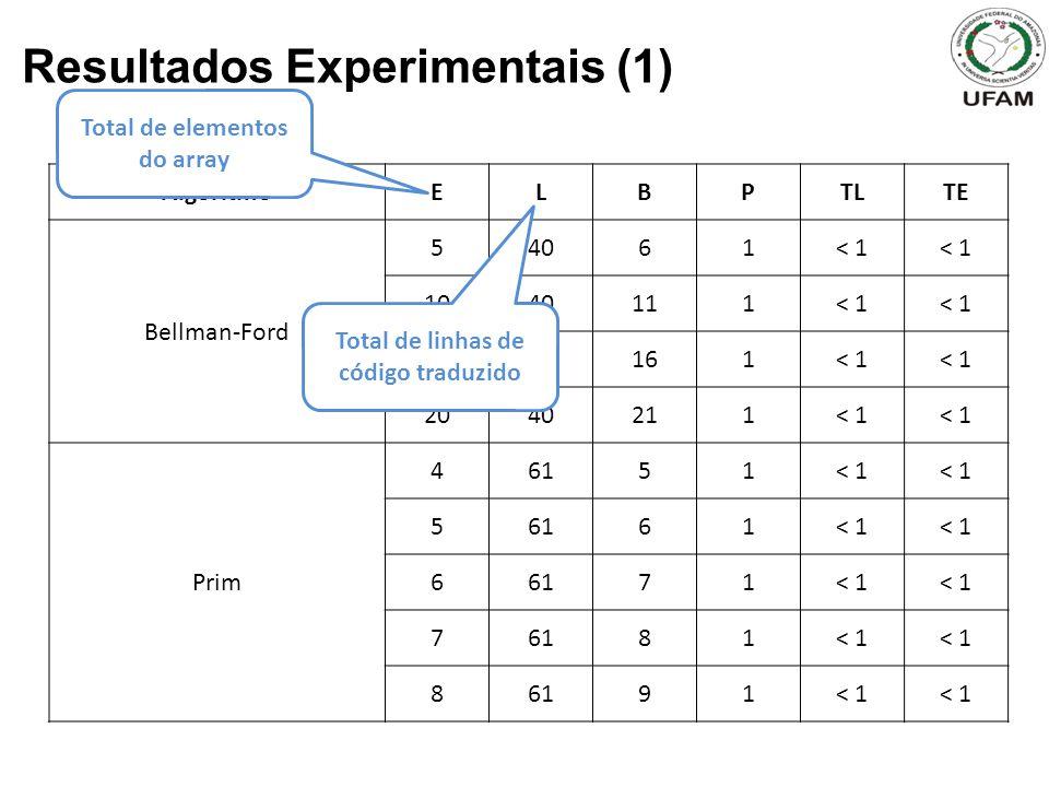 Total de elementos do array Total de linhas de código traduzido