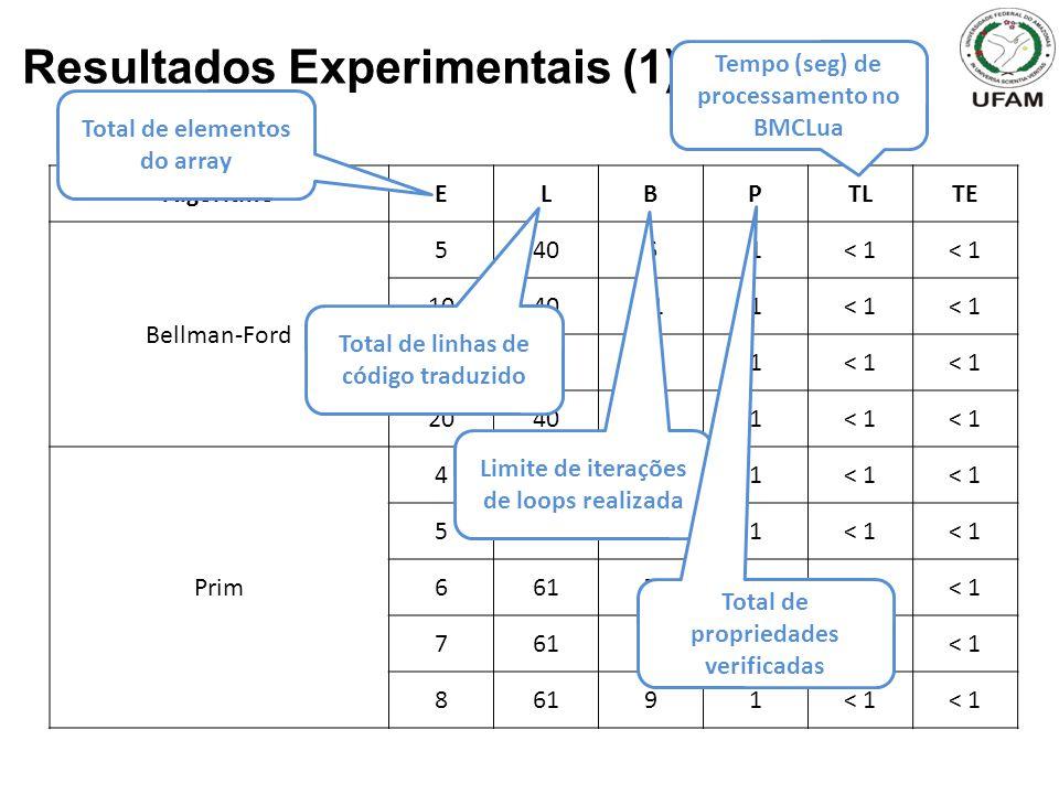 Resultados Experimentais (1)