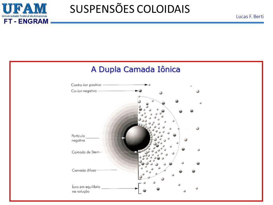 SUSPENSÕES COLOIDAIS A Dupla Camada Iônica