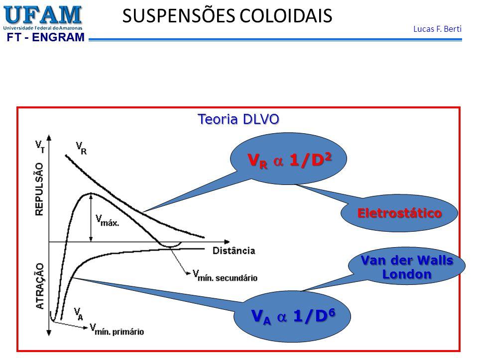 SUSPENSÕES COLOIDAIS VR a 1/D2 VA a 1/D6 Teoria DLVO Eletrostático