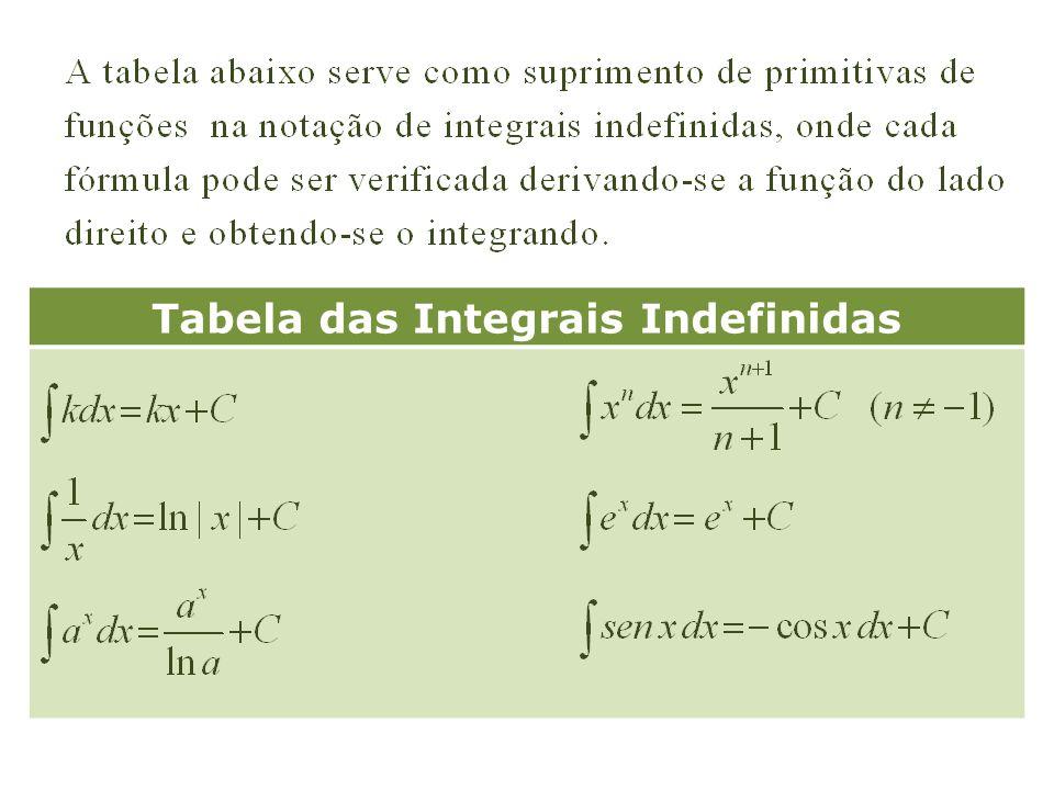 Tabela das Integrais Indefinidas