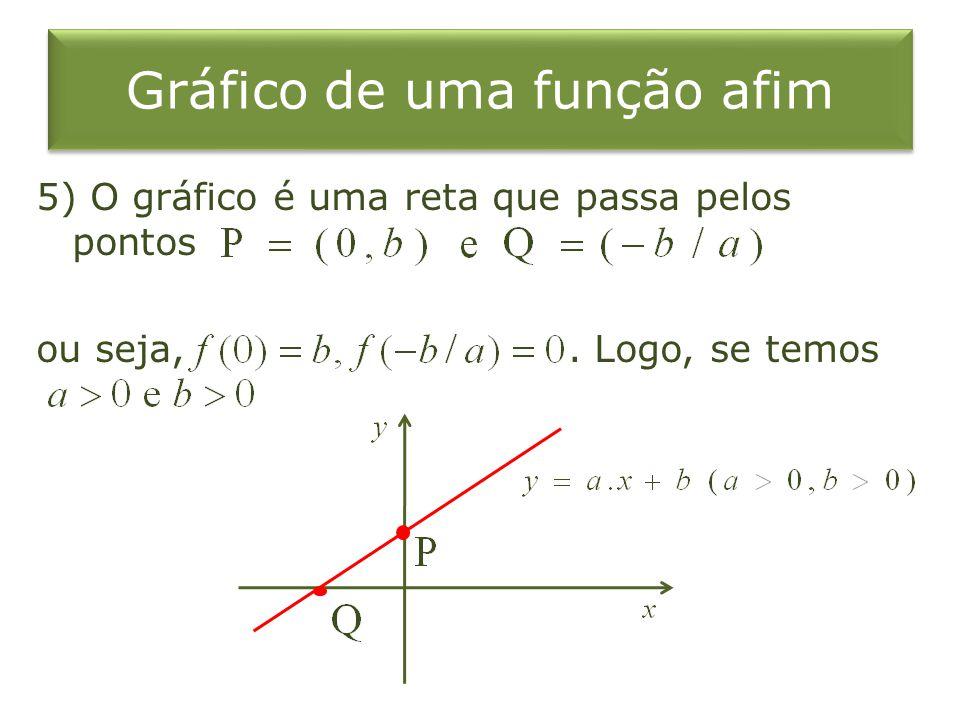 Gráfico de uma função afim