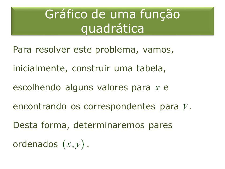 Gráfico de uma função quadrática