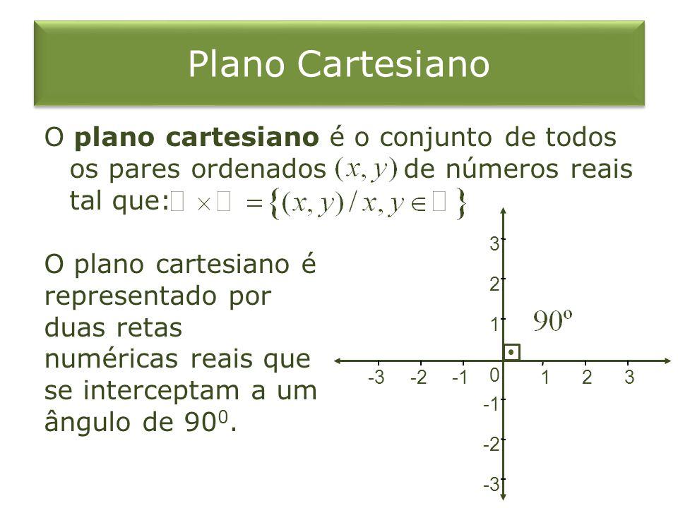 Plano Cartesiano O plano cartesiano é o conjunto de todos os pares ordenados de números reais tal que: