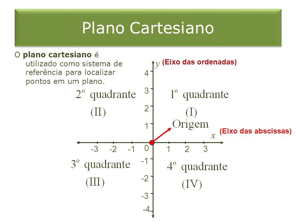 Plano Cartesiano y x 4 3 2 1 -3 -2 -1 1 2 3 -1 -2 -3 -4