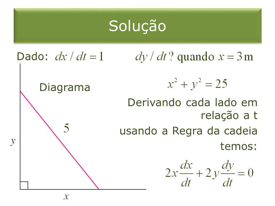 Solução Dado: Diagrama Derivando cada lado em relação a t usando a Regra da cadeia temos: