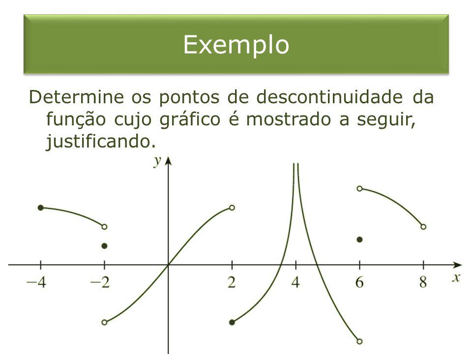 Exemplo Determine os pontos de descontinuidade da função cujo gráfico é mostrado a seguir, justificando.