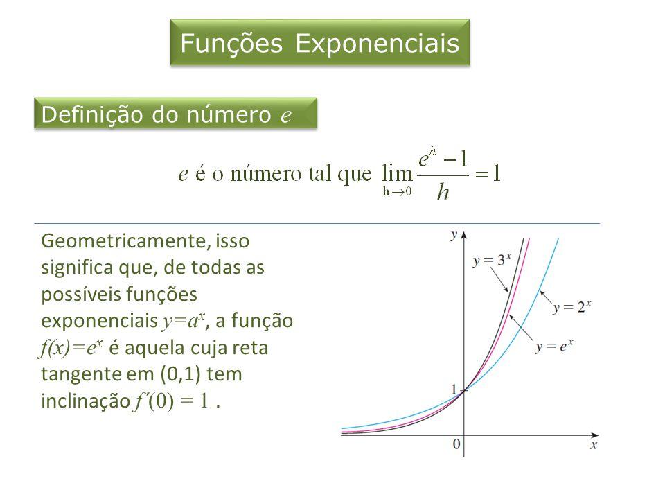 Funções Exponenciais Definição do número e