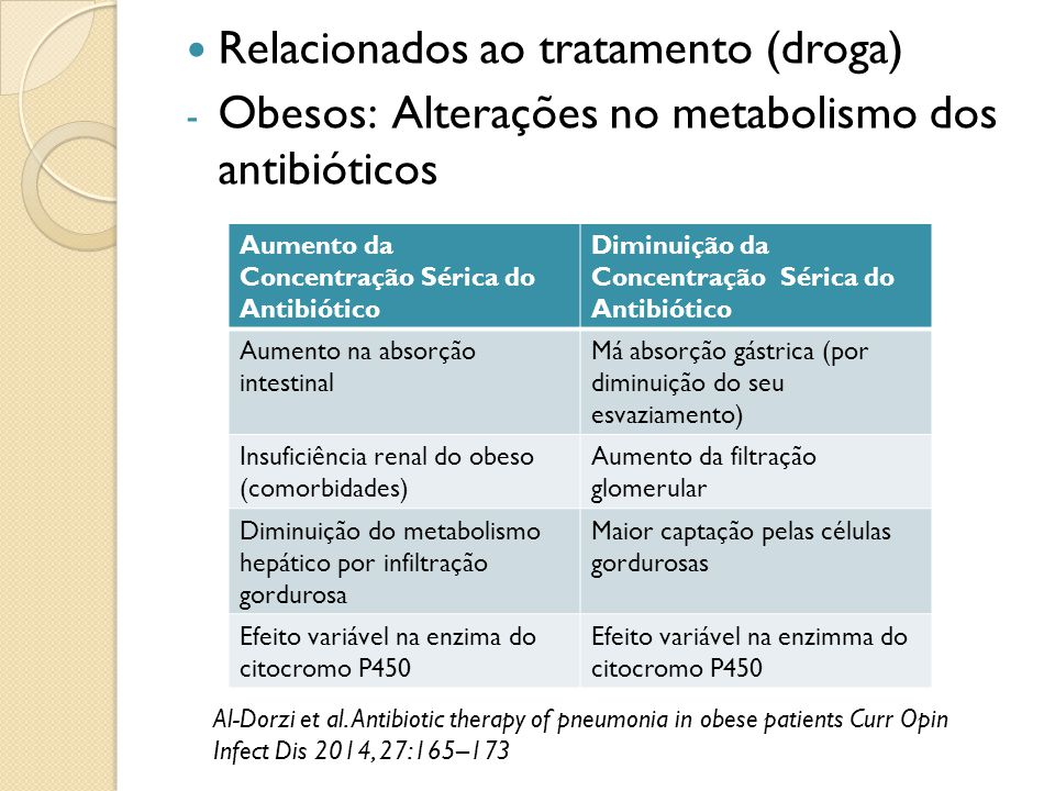 Relacionados ao tratamento (droga)