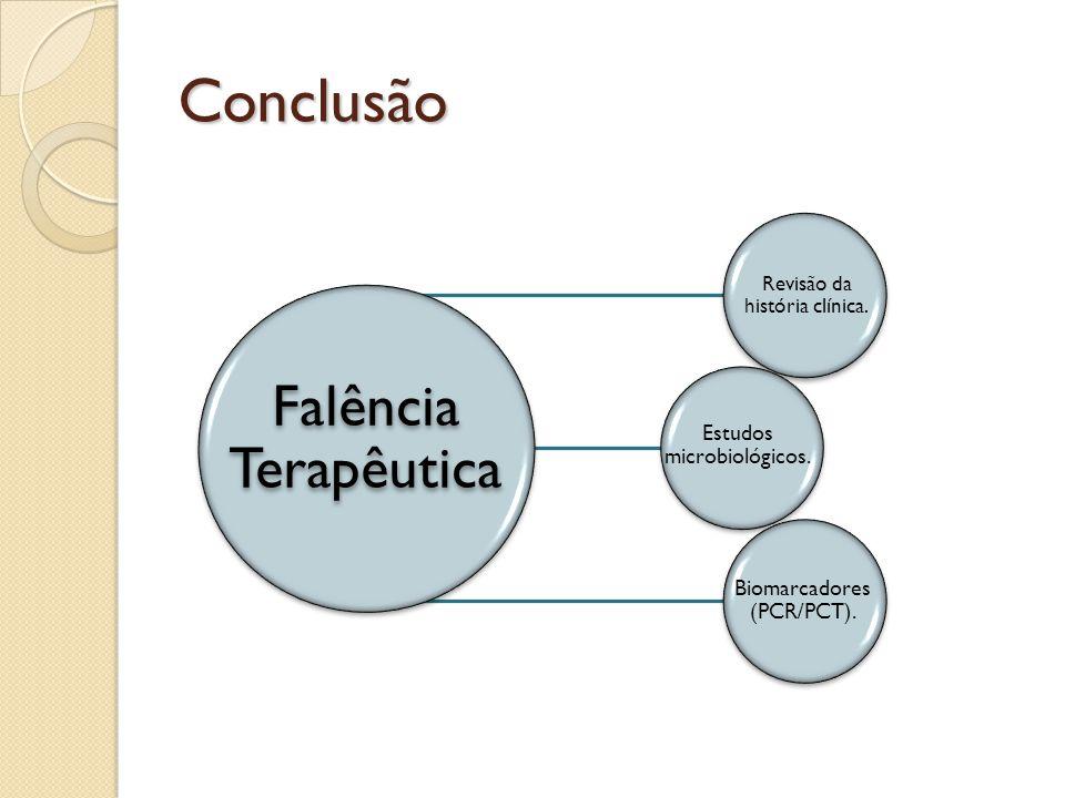 Conclusão Falência Terapêutica Revisão da história clínica.