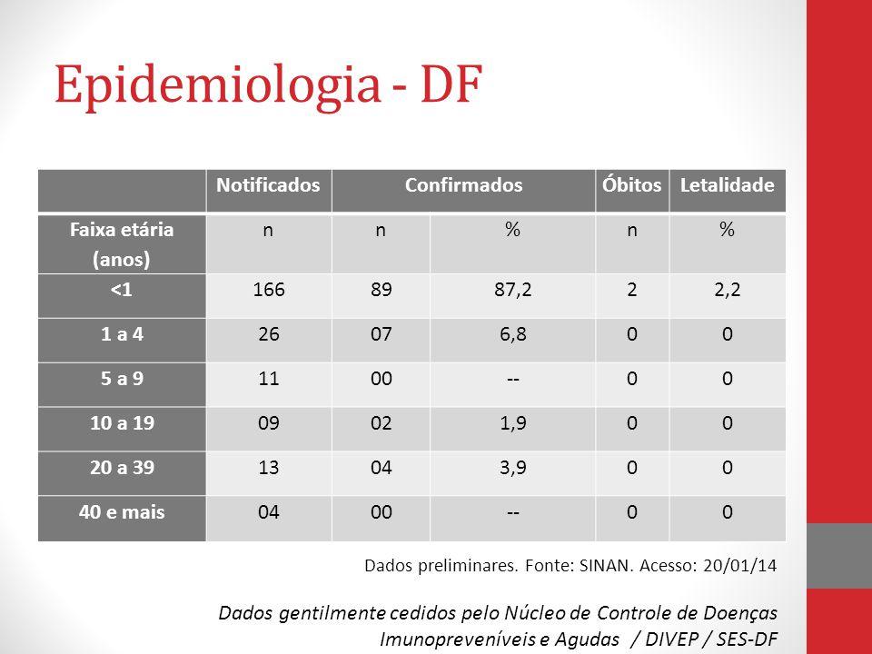 Epidemiologia - DF Notificados Confirmados Óbitos Letalidade