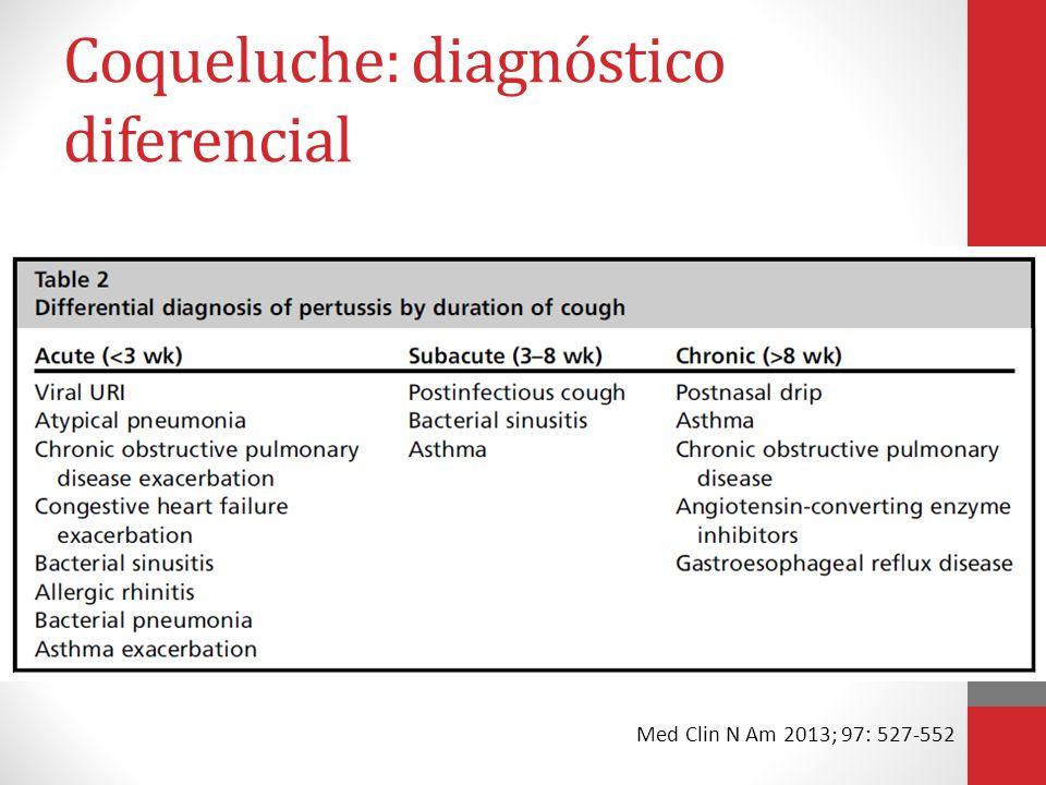 Coqueluche: diagnóstico diferencial
