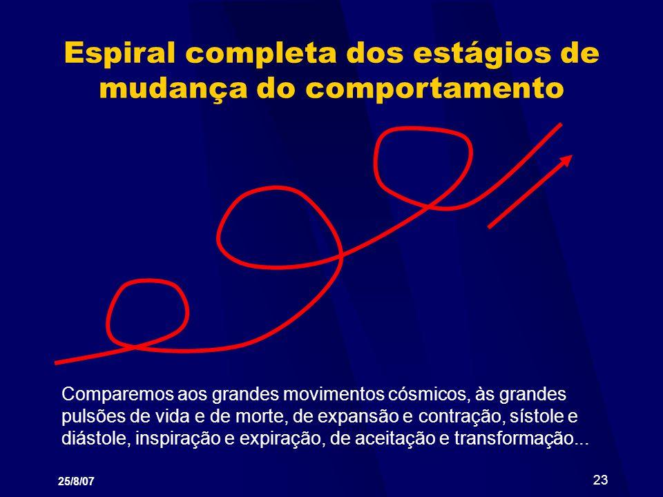 Espiral completa dos estágios de mudança do comportamento