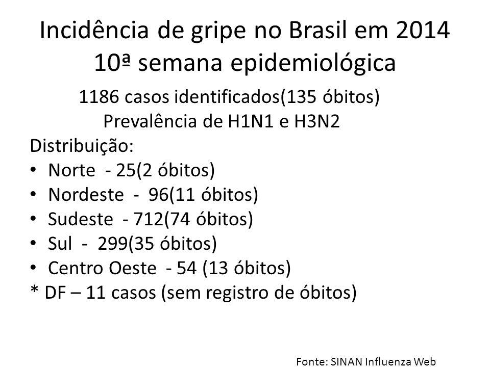 Incidência de gripe no Brasil em 2014 10ª semana epidemiológica