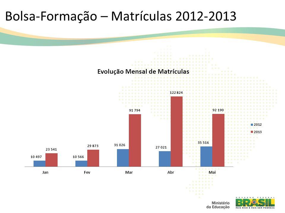 Bolsa-Formação – Matrículas 2012-2013