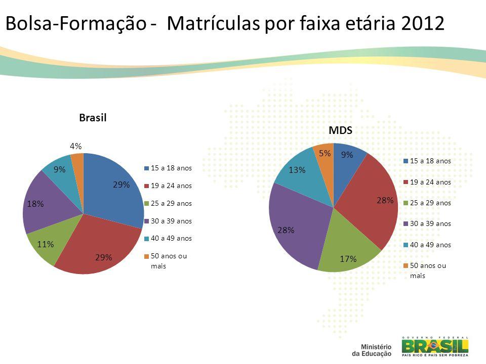 Bolsa-Formação - Matrículas por faixa etária 2012