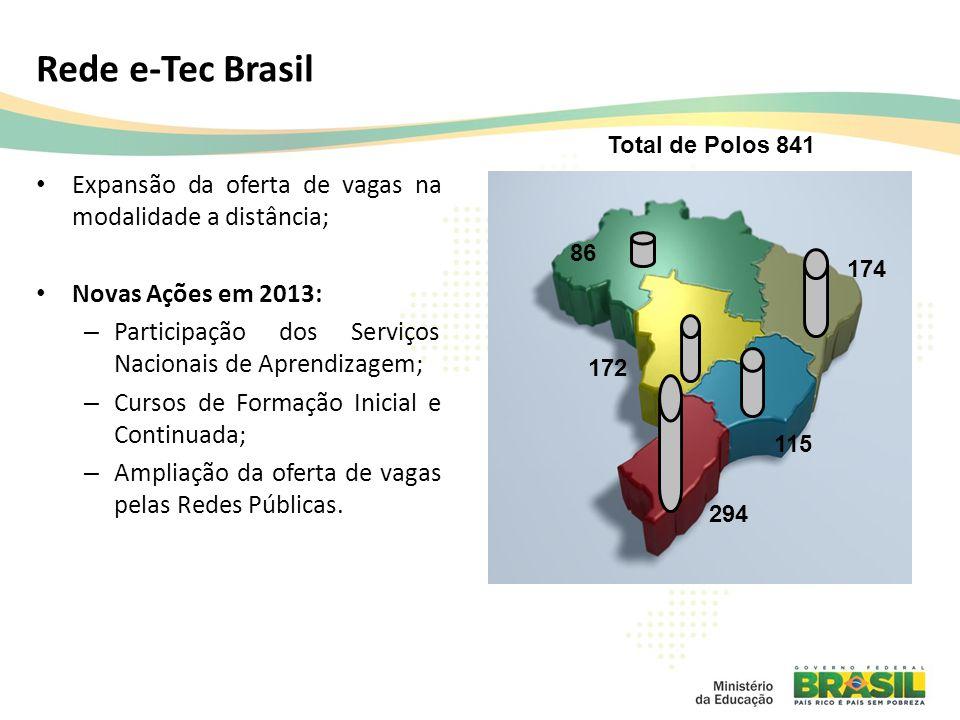 Rede e-Tec Brasil Total de Polos 841. Expansão da oferta de vagas na modalidade a distância; Novas Ações em 2013: