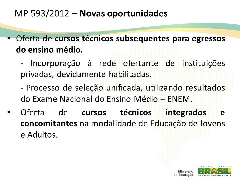 MP 593/2012 – Novas oportunidades
