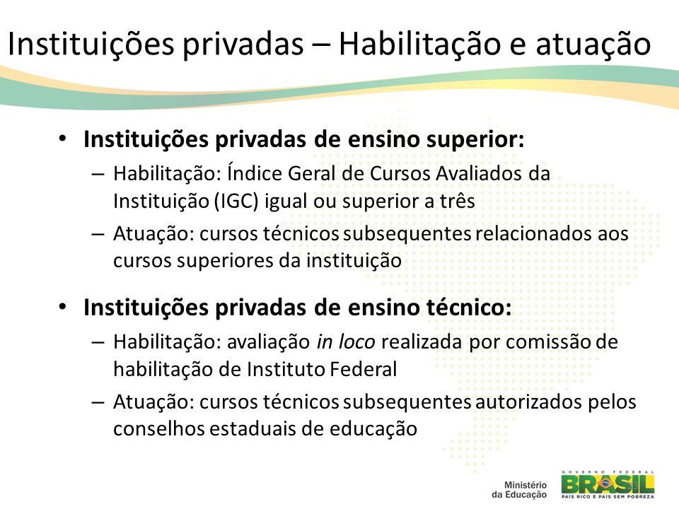 Instituições privadas – Habilitação e atuação