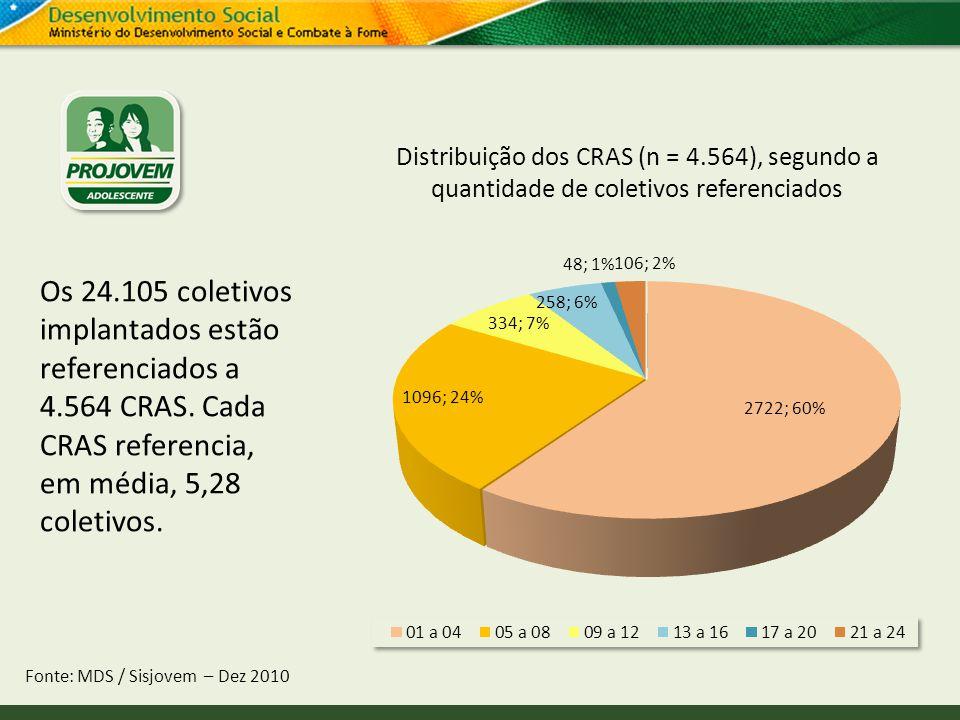 Distribuição dos CRAS (n = 4