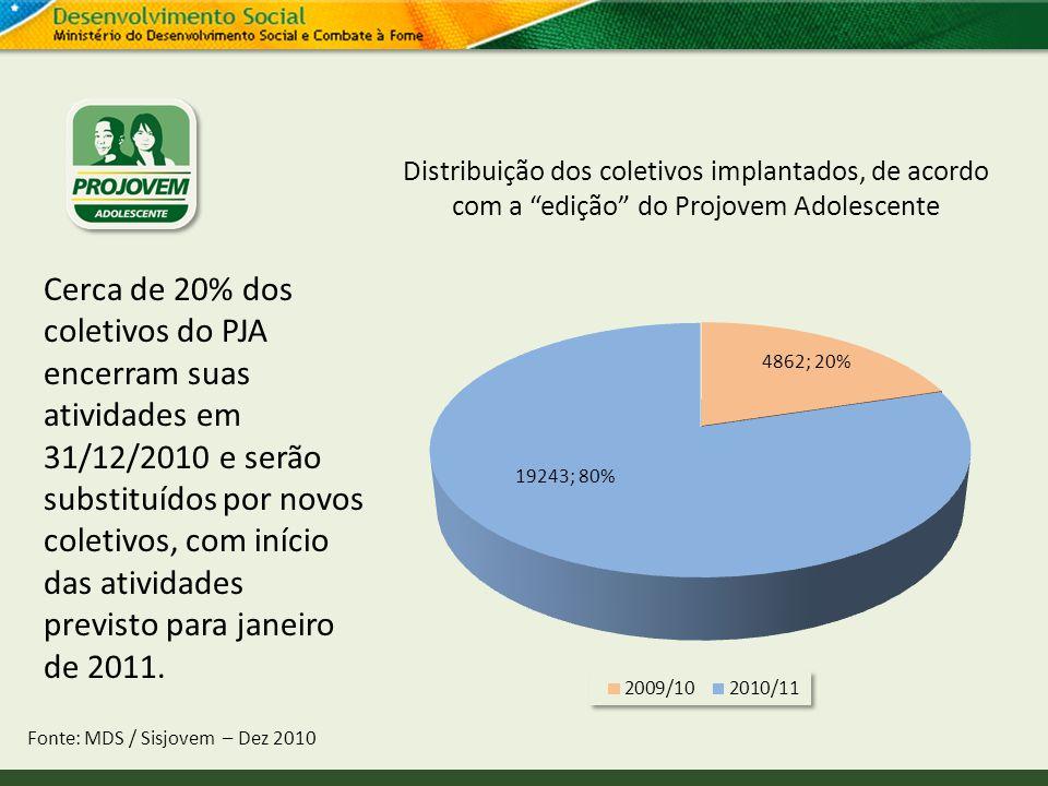 Distribuição dos coletivos implantados, de acordo com a edição do Projovem Adolescente