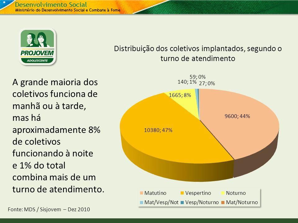 Distribuição dos coletivos implantados, segundo o turno de atendimento